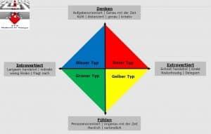 Typologie: Charaktere Rot-Gelb-Grün-Blau